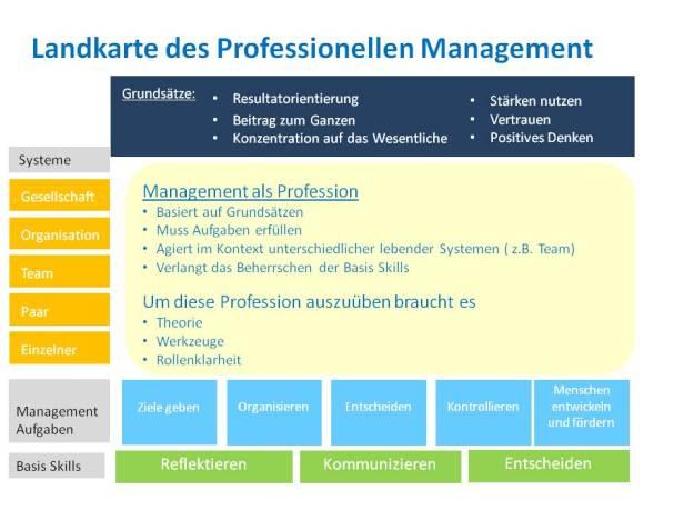 Landkarte des Professionellen Management