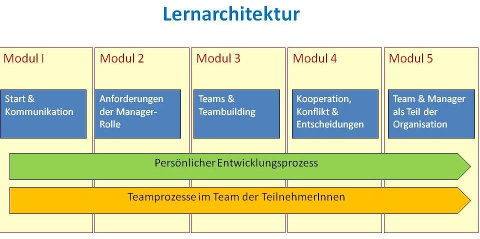 Lernarchitektur